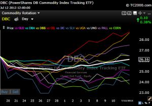 10 Commodities