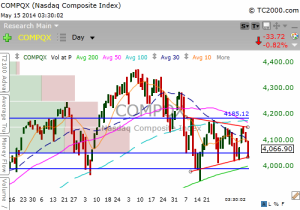 Composite Index