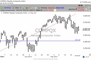 Composite Index