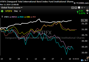 Intl fixed income